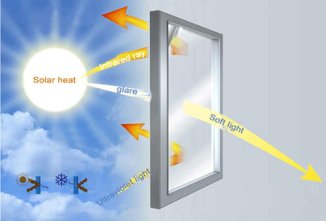 (Factory Outlet) (60% OFF!!) Heat Insulation Privacy Film