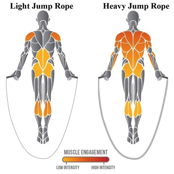 9.19FT Heavy Weight-bearing Sports Jump Skipping Rope Fitness Skip Training Equipment Battle Ropes for Strength Training Home Gym Outdoor Cardio Workout